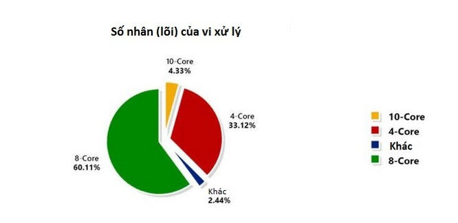 Báo cáo dữ liệu của Antutu tiết lộ thông tin thú vị về thị trường smartphone ảnh 4