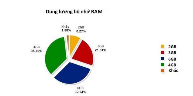 Báo cáo dữ liệu của Antutu tiết lộ thông tin thú vị về thị trường smartphone ảnh 5