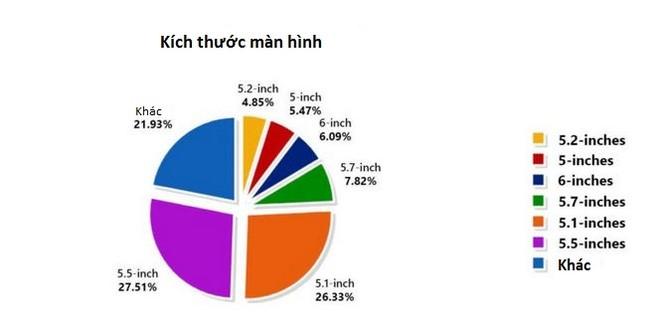 Báo cáo dữ liệu của Antutu tiết lộ thông tin thú vị về thị trường smartphone ảnh 2