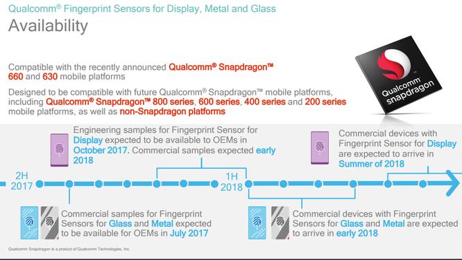 Qualcomm đang thiết kế cảm biến vân tay đặt dưới màn hình ảnh 2