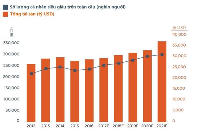 Việt Nam có bao nhiêu cá nhân siêu giàu sở hữu trên 600 tỷ đồng? ảnh 1