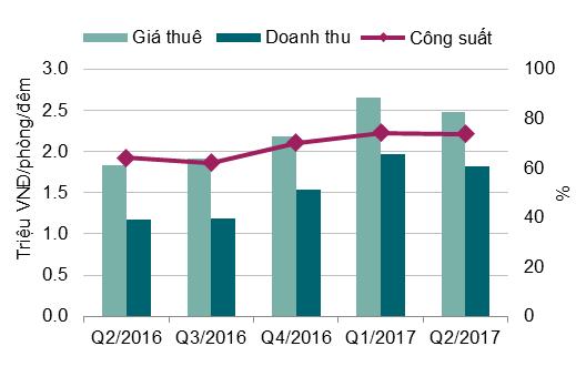 BĐS Hà Nội quý 2/2017: Căn hộ dịch vụ giảm cả về công suất và giá thuê ảnh 4