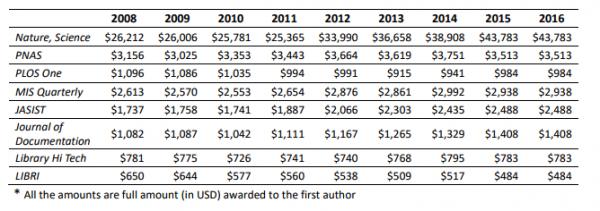 Nhà khoa học Trung Quốc được thưởng bộn tiền khi có bài đăng trên báo Tây ảnh 1