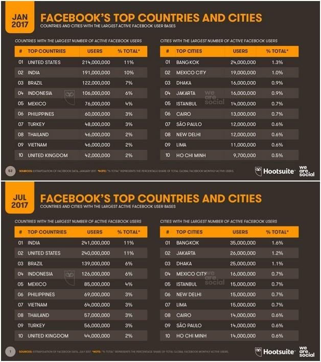 Việt Nam xếp thứ bảy thế giới về có nhiều người dùng Facebook ảnh 3
