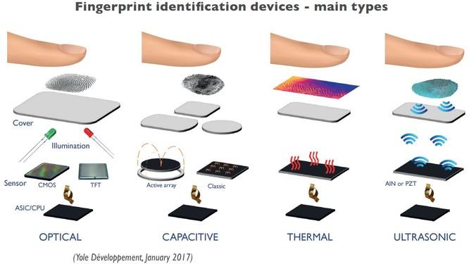 11 điều dễ hiểu nhầm về bảo mật vân tay và xác thực đa nhân tố ảnh 4