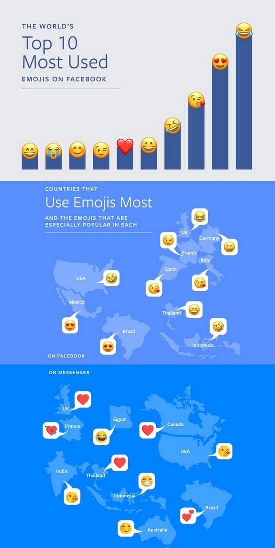 Top 10 emoji được chia sẻ nhiều nhất trên Facebook ảnh 1
