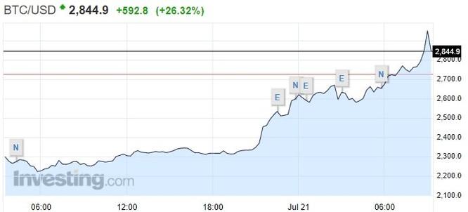 """Giá trị bitcoin tiếp tục """"nổ"""", gần đạt 3.000 USD ảnh 1"""