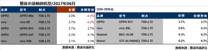 Oppo đang dẫn đầu phân khúc smartphone tầm trung ở Trung Quốc ảnh 1
