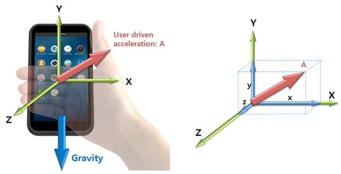 Tìm hiểu các cảm biến trên smartphone và cách chúng hoạt động ảnh 2