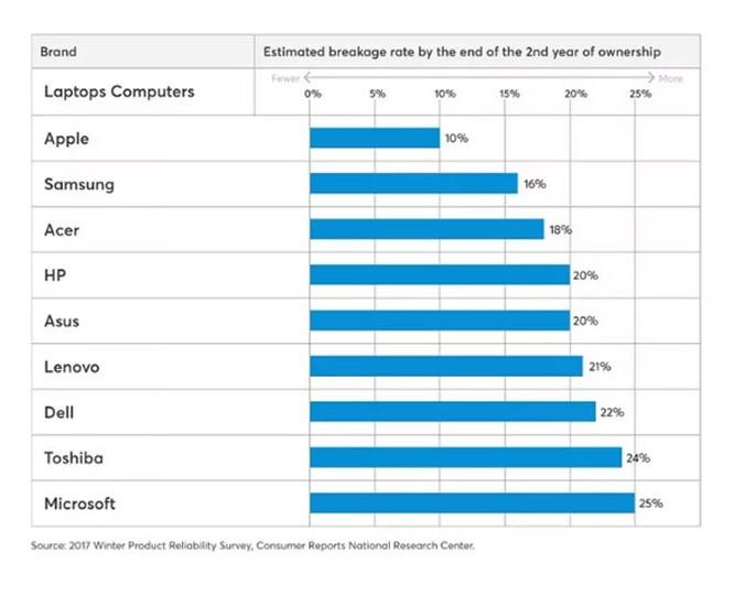 Consumer Reports: 25% máy tính Microsoft Surface có vấn đề sau 2 năm sử dụng ảnh 1