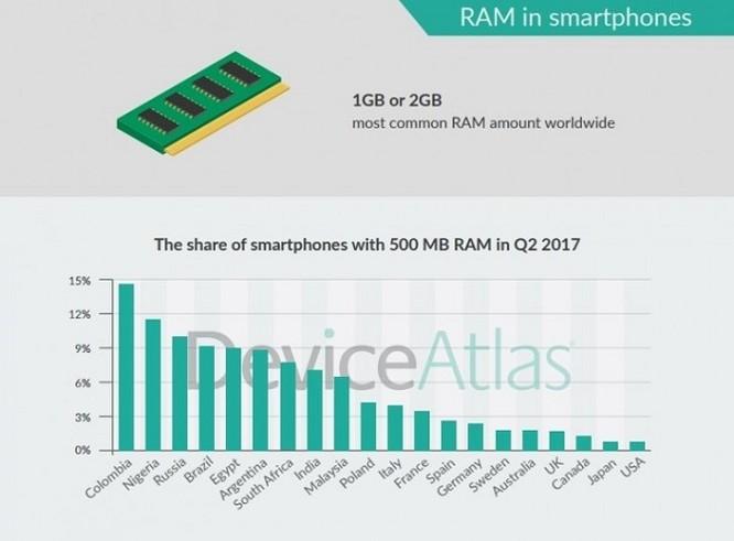 Snapdragon 410 là vi xử lý di động phổ biến nhất Q2/2017 ảnh 2
