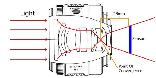 Tìm hiểu khẩu độ ống kính trên smartphone ảnh 2