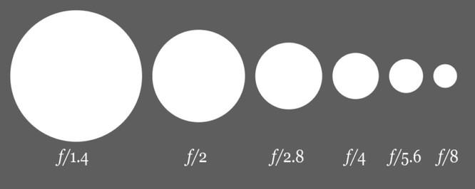 Tìm hiểu khẩu độ ống kính trên smartphone ảnh 1