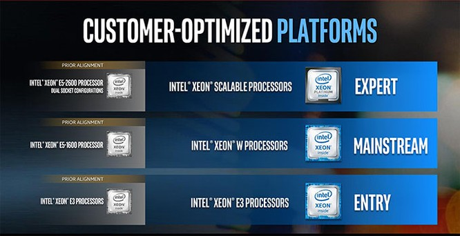 Những giải pháp phần cứng mới nhất của Intel cho máy trạm đồ họa ảnh 1