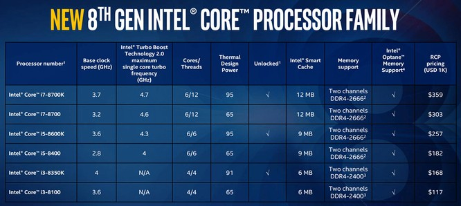 Intel chính thức giới thiệu CPU thế hệ thứ 8 dành cho desktop ảnh 1