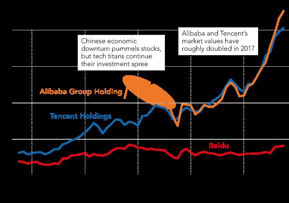 Vì sao Alibaba và Tencent trở thành những nhà đầu tư mạnh nhất Trung Quốc? ảnh 2