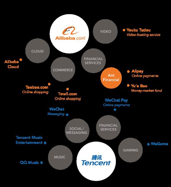 Vì sao Alibaba và Tencent trở thành những nhà đầu tư mạnh nhất Trung Quốc? ảnh 3