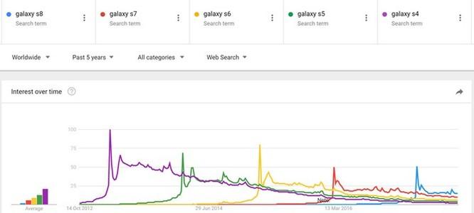 Tại sao người dùng ngày càng ít hứng thú với smartphone mới? ảnh 1