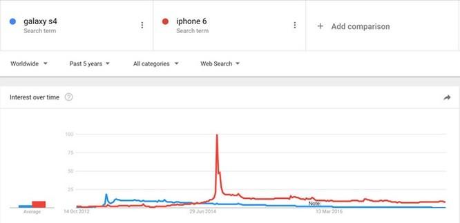Tại sao người dùng ngày càng ít hứng thú với smartphone mới? ảnh 3