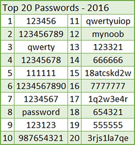 7 thủ đoạn đánh cắp mật mã phổ biến nhất thế giới ảnh 1