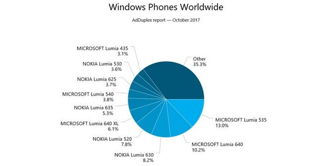 Lumia 535 là mẫu Windows Phone bán chạy nhất thế giới ảnh 2