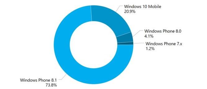 Lumia 535 là mẫu Windows Phone bán chạy nhất thế giới ảnh 1