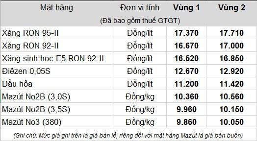 Ngày 5/12: Xăng tăng giá 300đ/lít ảnh 1