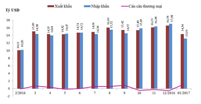 Xuất khẩu, nhập khẩu hàng hóa theo tháng từ tháng 02/2016 đến tháng 02/2017