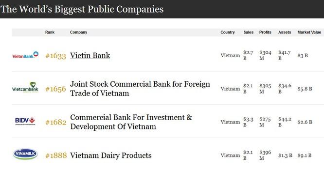 4 DN nào của Việt Nam lọt vào Top 2000 công ty niêm yết lớn nhất thế giới? ảnh 1