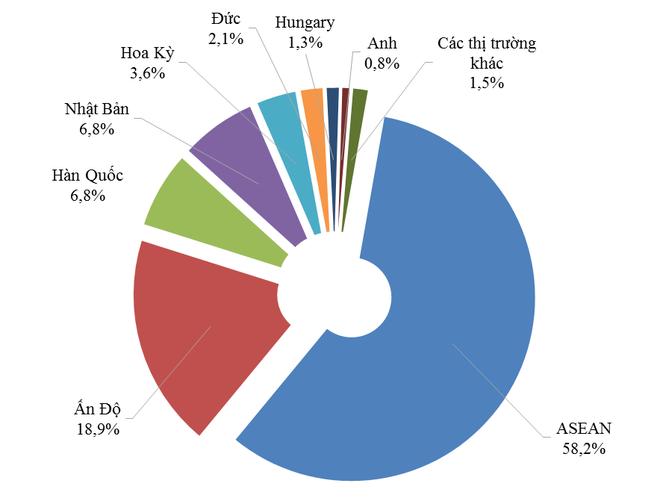 Cơ cấu nhập khẩu xe ô tô dưới 9 chỗ ngồi theo thị trường 6 tháng/2017 - Nguồn: Tổng cục Hải quan