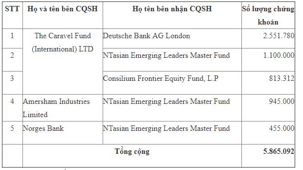 """Quỹ Nhật mạnh tay """"gom"""" 2,5 triệu cổ phiếu FPT ảnh 1"""