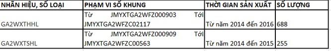 Số khung, số động cơ và thời gian sản xuất của 3.275 xe Mitsubishi Pajero được thu hồi