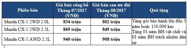 Bảng giá xe Mazda CX-5 được THACO áp dụng từ 9/8-31/8