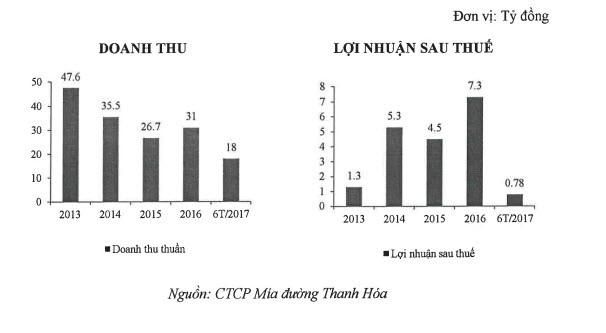 SCIC dự kiến thoái sạch vốn tại Mía đường Thanh Hóa, giá khởi điểm 343.500 đ/cp ảnh 1