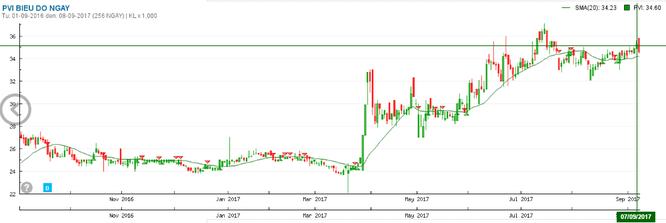 Diễn biến giá cổ phiếu PVI từ đầu tháng 9 tới nay