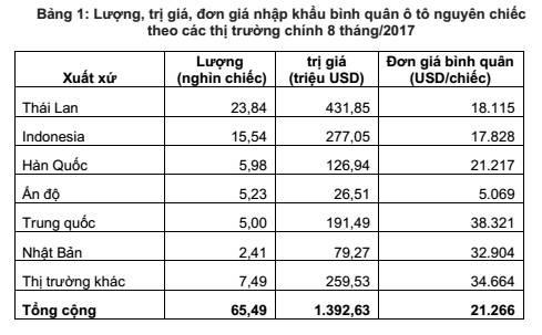 Lượng nhập khẩu ô tô nguyên chiếc đang có chiều hướng giảm dần ảnh 2