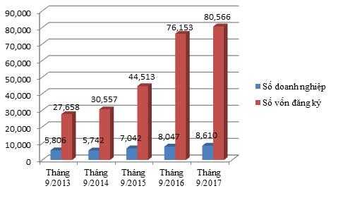 Tình hình doanh nghiệp thành lập mới trong tháng 9 giai đoạn 2013 - 2017