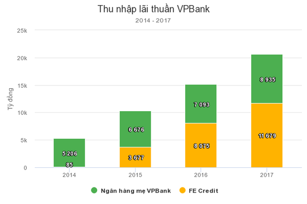 CEO VPBank: Công ty tài chính không đẩy người nghèo vào nợ nần ảnh 3