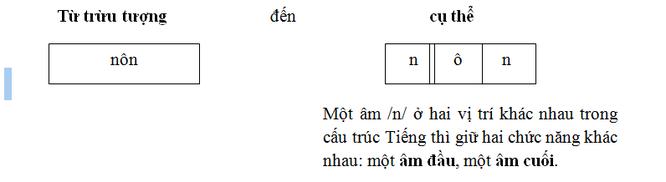 Bài 25: Đối tượng của Môn Tiếng Việt là tiếng Việt đang sống tự nhiên trong dân cư Việt ảnh 2