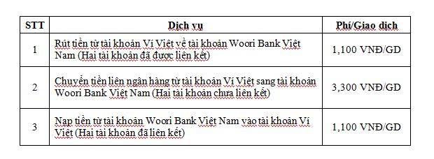 LienVietPostBank hợp tác cùng Woori Bank Việt Nam cung cấp nhiều dịch vụ trên Ví Việt ảnh 1