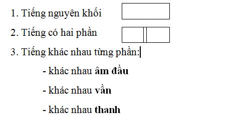 Bài 26: Môn học được triển khai tuyến tính dọc theo một chiều thời gian. ảnh 4