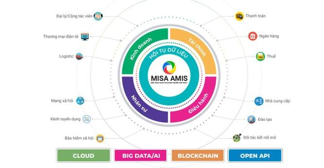 MISA nằm trong top 10 doanh nghiệp cung cấp nền tảng chuyển đổi số và giải pháp Chính phủ điện tử ảnh 2