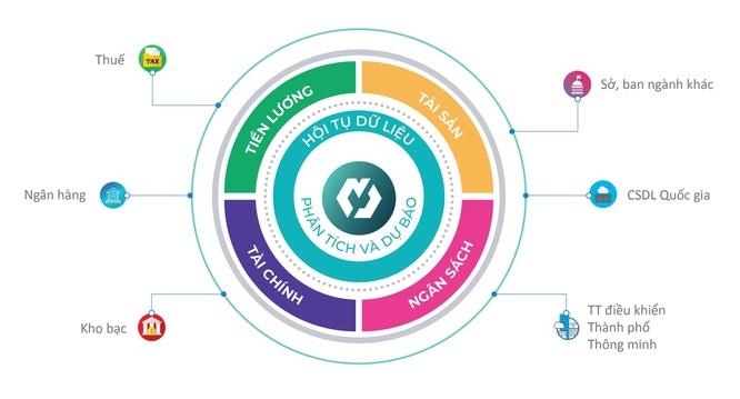 MISA nằm trong top 10 doanh nghiệp cung cấp nền tảng chuyển đổi số và giải pháp Chính phủ điện tử ảnh 3