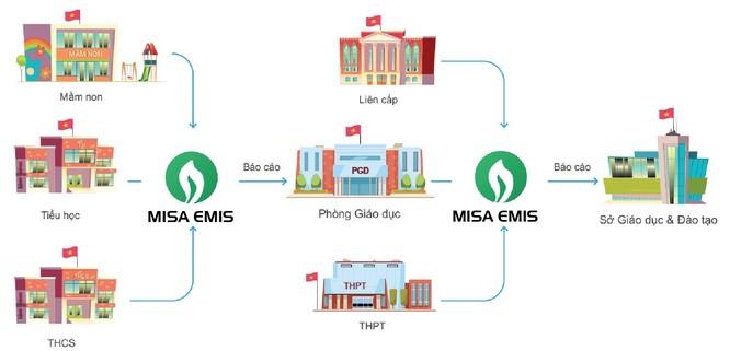 MISA nằm trong top 10 doanh nghiệp cung cấp nền tảng chuyển đổi số và giải pháp Chính phủ điện tử ảnh 4