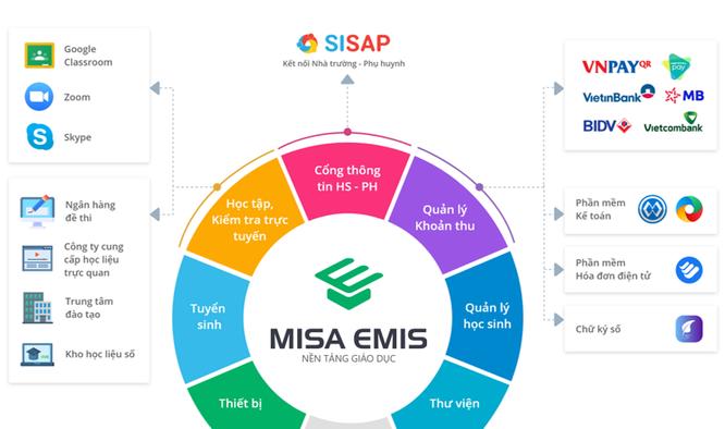 Nền tảng chuyển đổi số của MISA lọt Top 10 tiêu biểu nhất Sao Khuê mùa giải 2021 ảnh 1