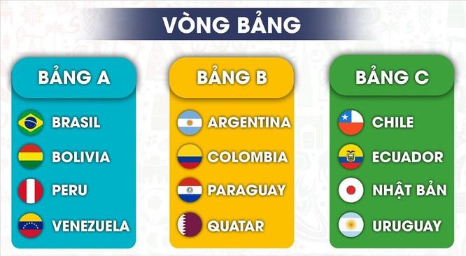 Các bảng đấu Copa America 2019 (ảnh LĐ)