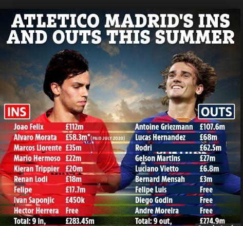 nhà cầm quân người Argentina đã trải qua một mùa hè bận rộn khi Atletico Madrid chi 236 triệu euro để đưa về 9 cầu thủ ưng ý