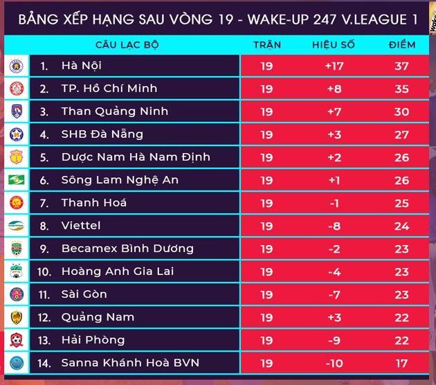 Bảng xếp hạng sau vòng 19 V.League 2019. Ảnh VPF