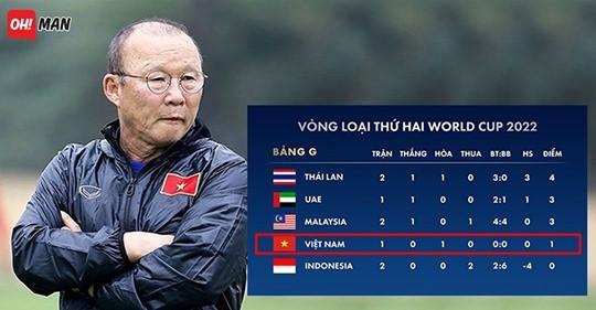 Xếp hạng bảng G khu vực châu Á. Ảnh VF.