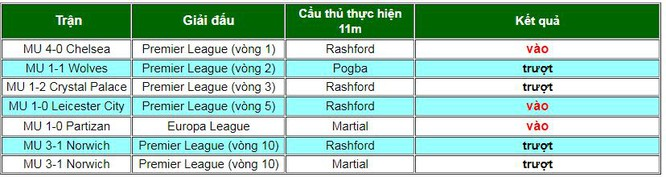 Danh sách thực hiện penalty của MU mùa giải này. Ảnh AT